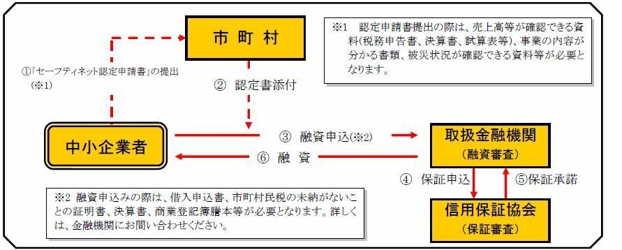 融資の流れ(画像).jpg (103 KB)